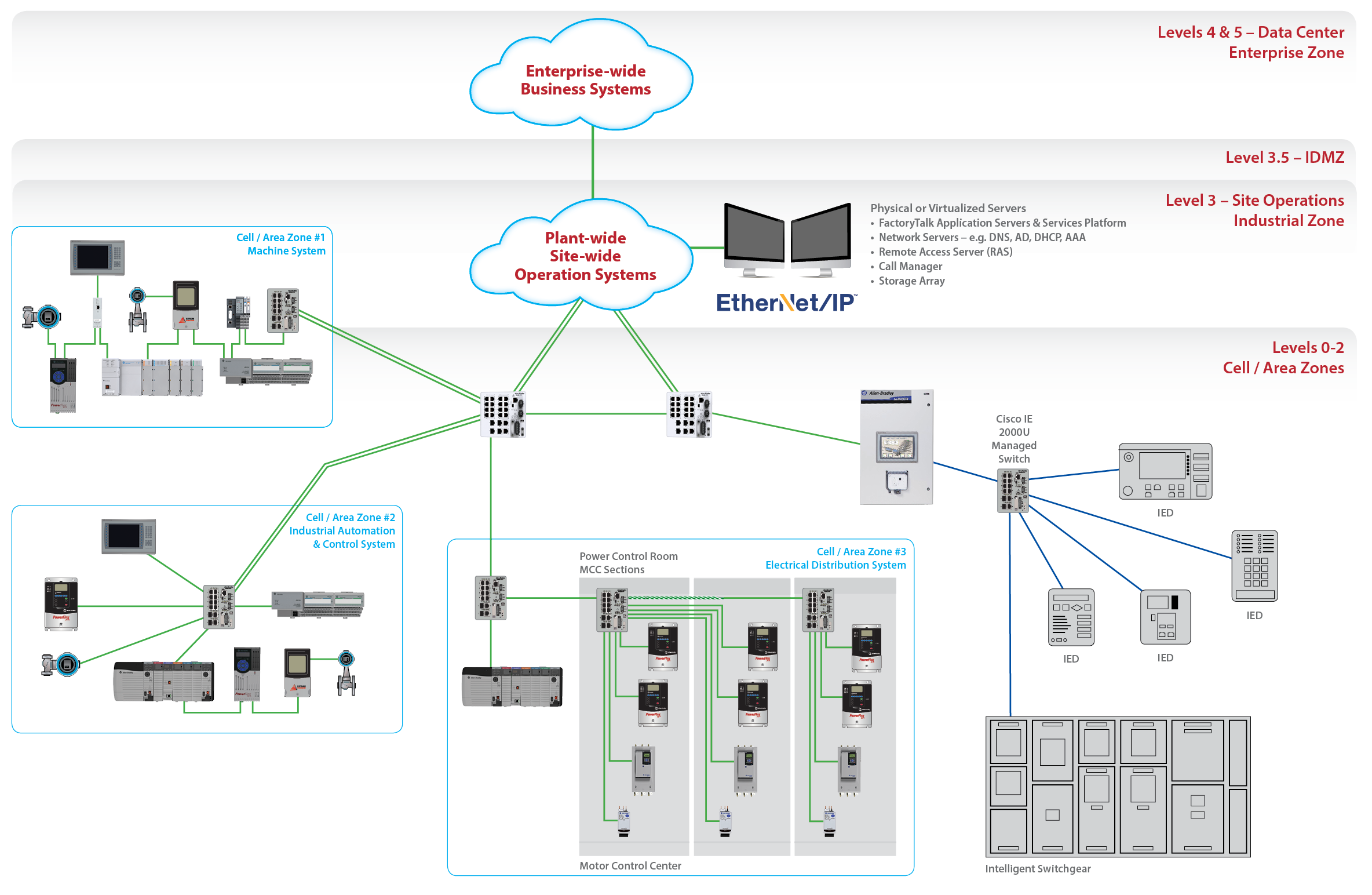 Rockwell Automation - IntelliCENTER EtherNet/IP Solutions