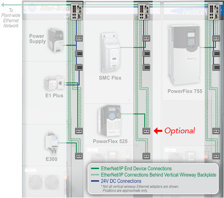 Ethernet Cable Wiring Diagram: IntelliCENTER EtherNet /IP Solutions