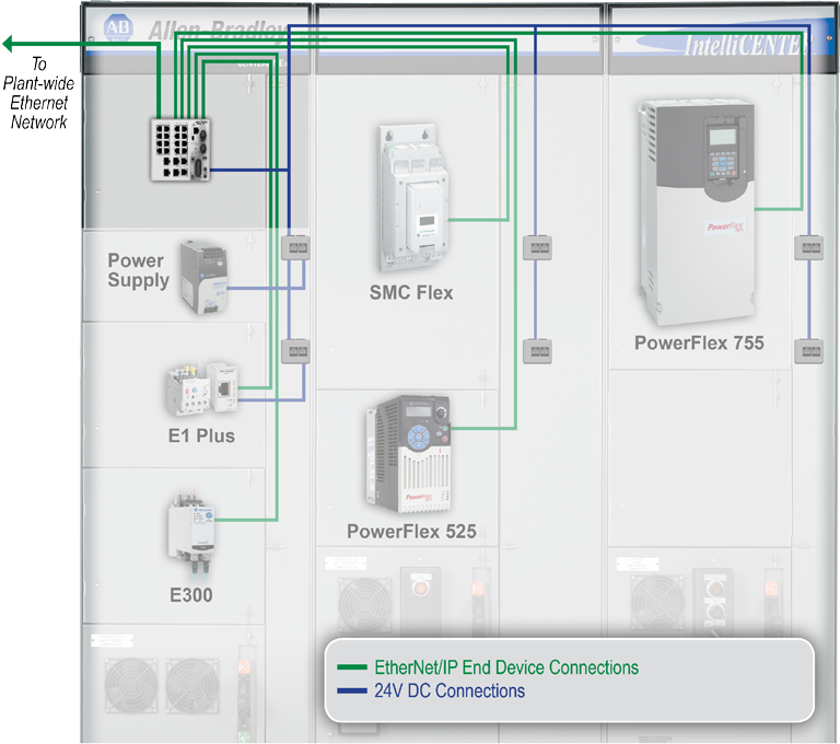 rockwell automation intellicenter ethernet ip solutions additional flexibility