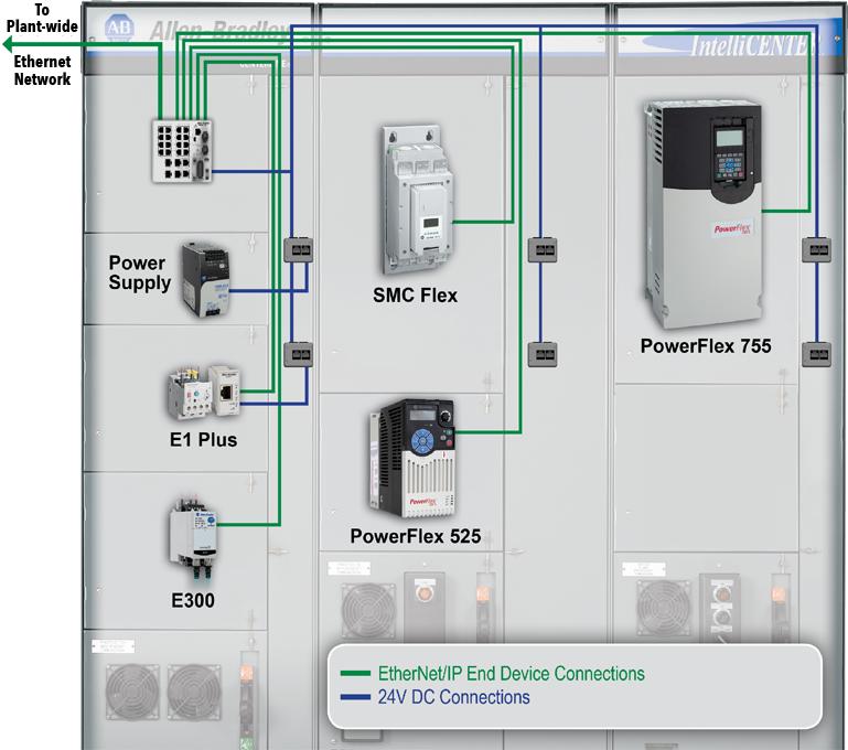 rockwell automation  ip solutions