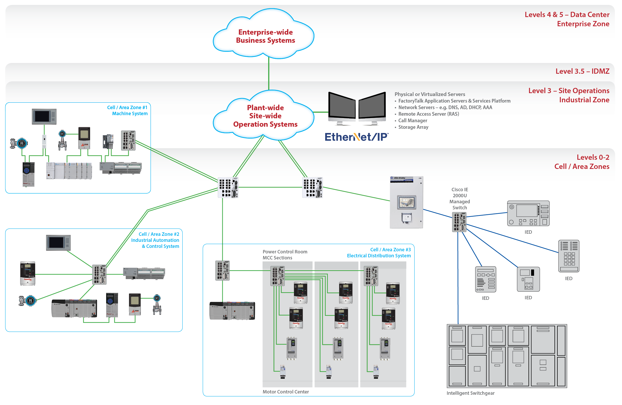 Rockwell Automation Intellicenter Ethernet Ip Solutions